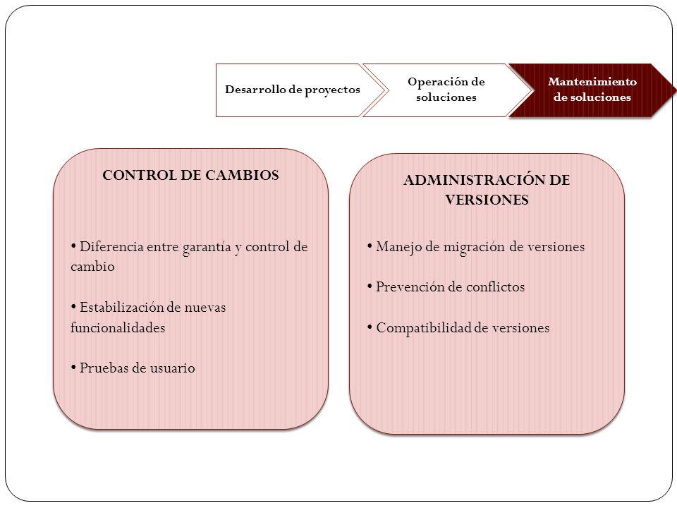CONTROL DE CAMBIOS ADMINISTRACIÓN DE VERSIONES