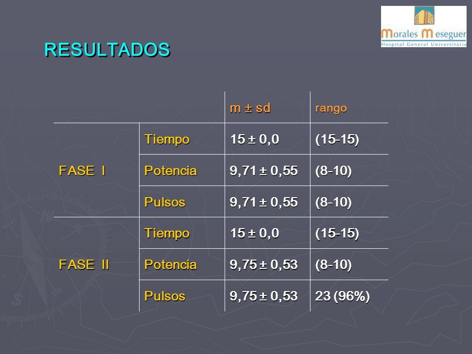 RESULTADOS m ± sd FASE I Tiempo 15 ± 0,0 (15-15) Potencia 9,71 ± 0,55