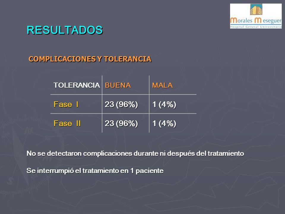 RESULTADOS Fase I 23 (96%) 1 (4%) Fase II COMPLICACIONES Y TOLERANCIA