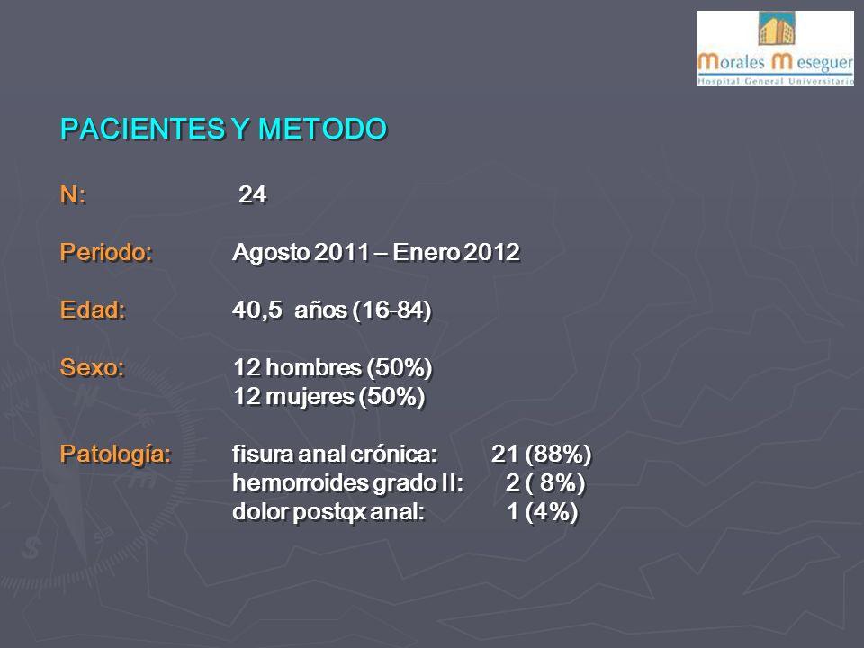 PACIENTES Y METODO N: 24 Periodo: Agosto 2011 – Enero 2012
