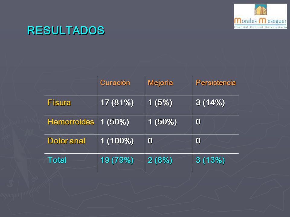 RESULTADOS Fisura 17 (81%) 1 (5%) 3 (14%) Hemorroides 1 (50%)