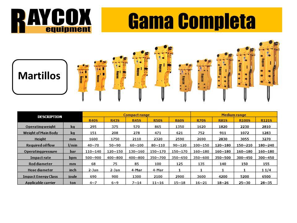 Gama Completa Martillos DESCRIPTION Compact range Medium range R40S