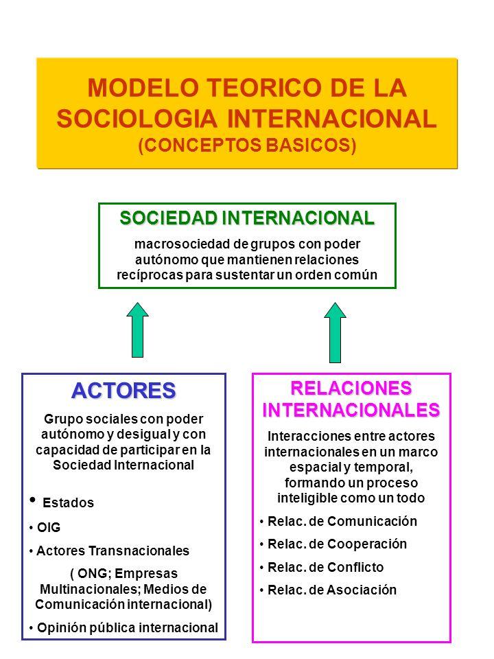 MODELO TEORICO DE LA SOCIOLOGIA INTERNACIONAL (CONCEPTOS BASICOS)