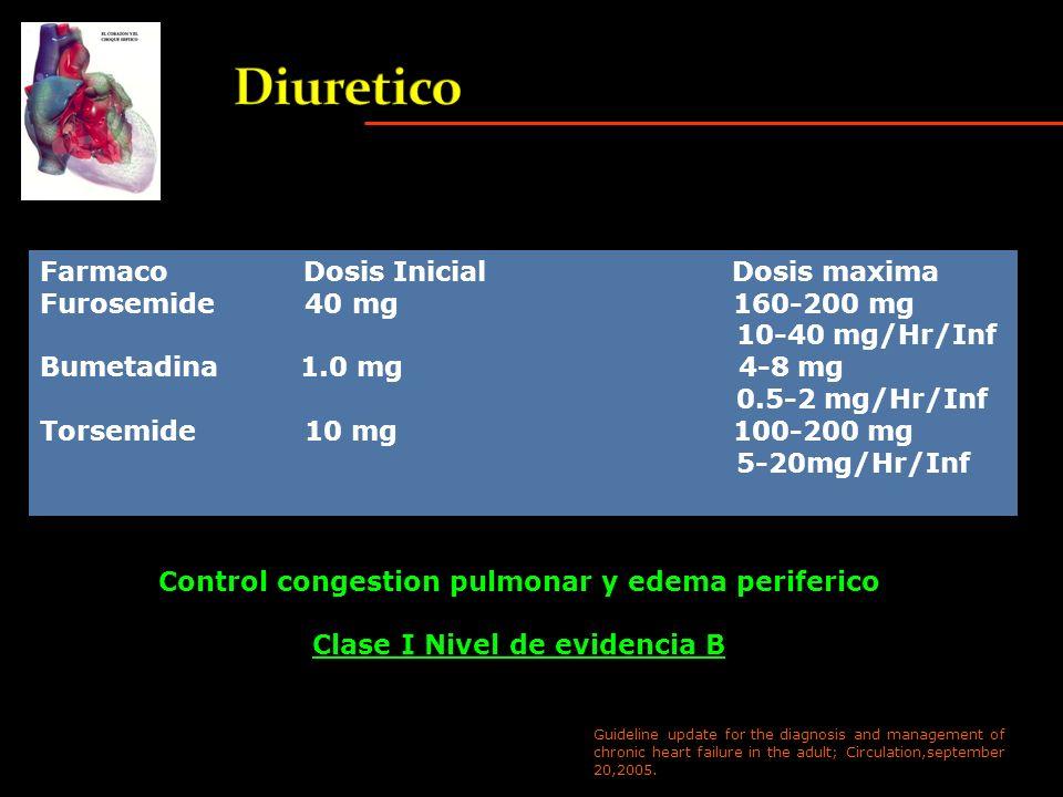 Diuretico Farmaco Dosis Inicial Dosis maxima