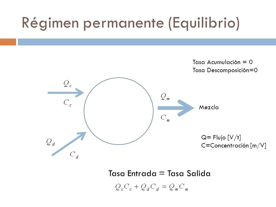 Régimen permanente (Equilibrio)