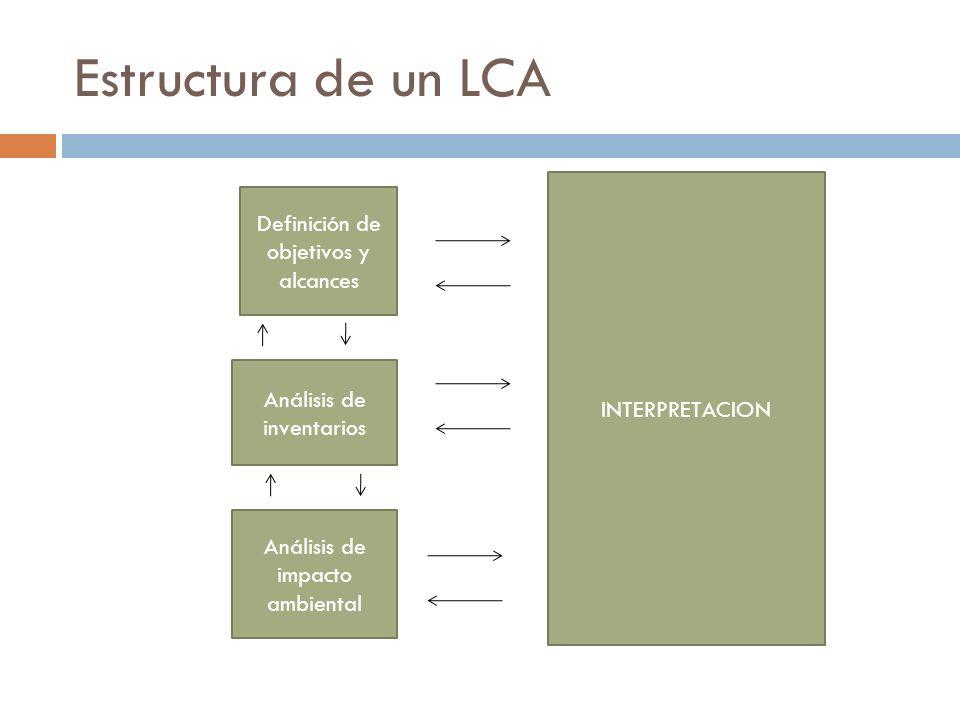 Estructura de un LCA Definición de objetivos y alcances INTERPRETACION