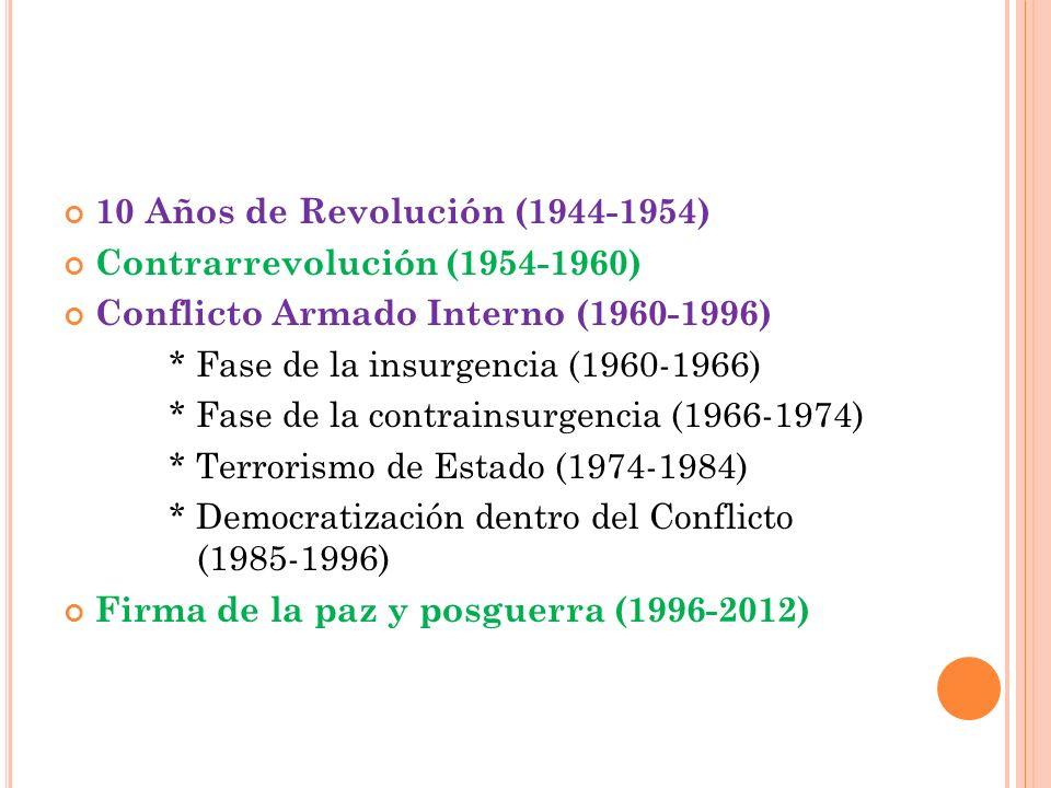 10 Años de Revolución (1944-1954) Contrarrevolución (1954-1960) Conflicto Armado Interno (1960-1996)