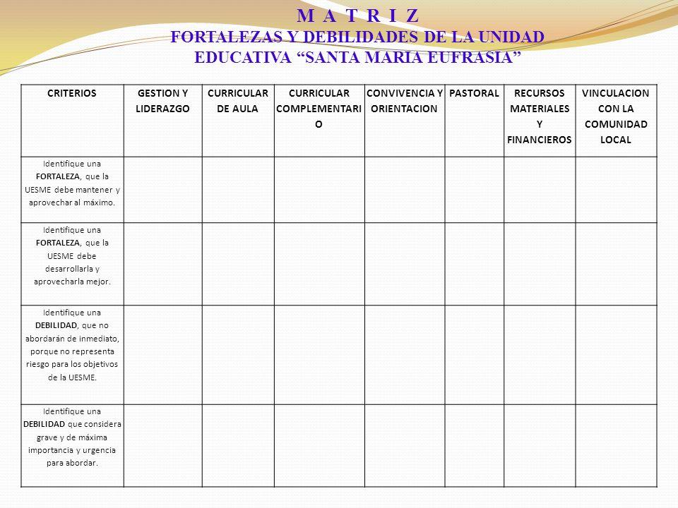 M A T R I Z FORTALEZAS Y DEBILIDADES DE LA UNIDAD