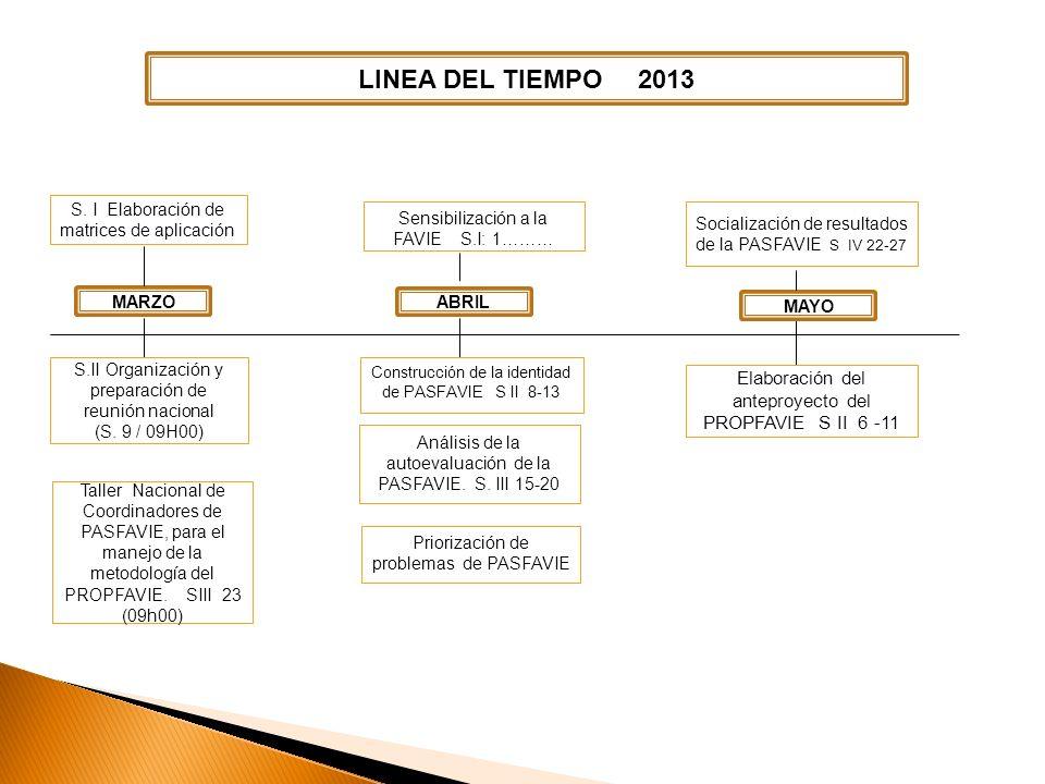 TABLA DE CONTENIDOS LINEA DEL TIEMPO 2013