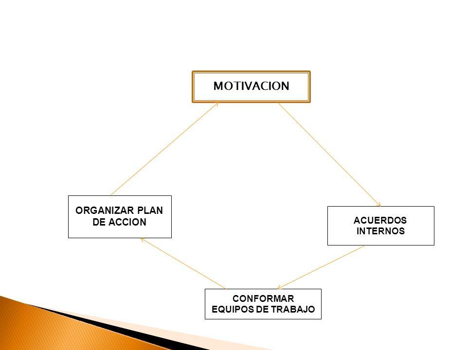 ORGANIZAR PLAN DE ACCION CONFORMAR EQUIPOS DE TRABAJO