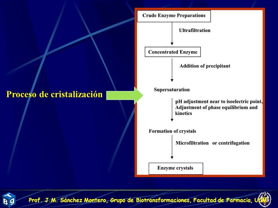Proceso de cristalización