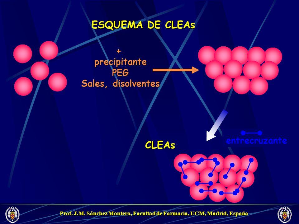 ESQUEMA DE CLEAs CLEAs + precipitante PEG Sales, disolventes