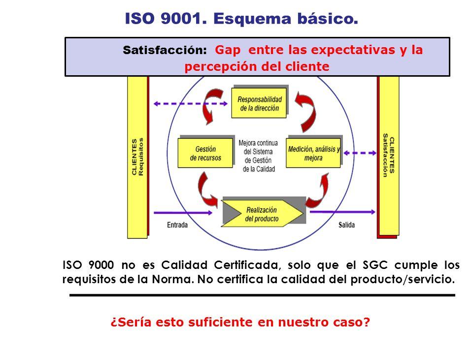 ISO9001. Esquema. básico. Satisfacción: Gap entre las expectativas y la percepción del cliente. ISO 9000 no es.