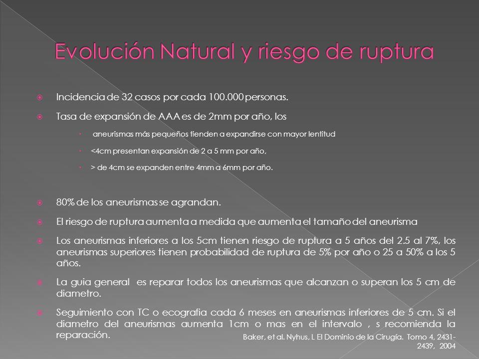Evolución Natural y riesgo de ruptura