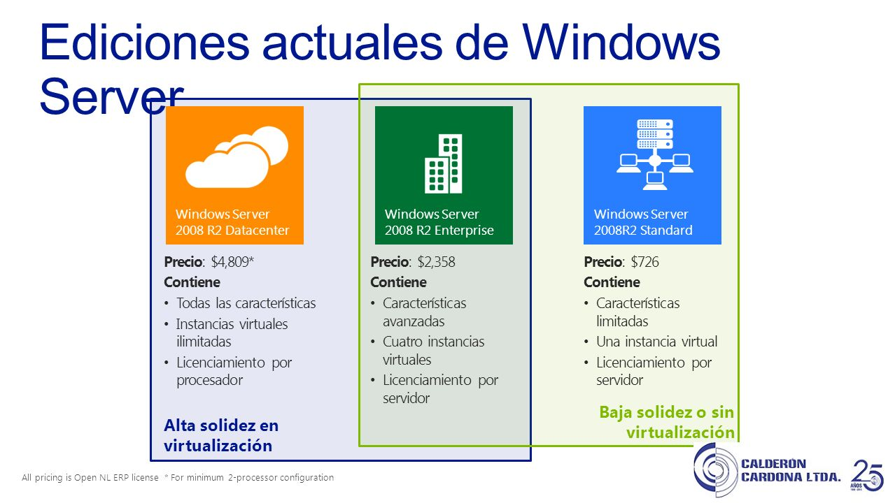 Ediciones actuales de Windows Server
