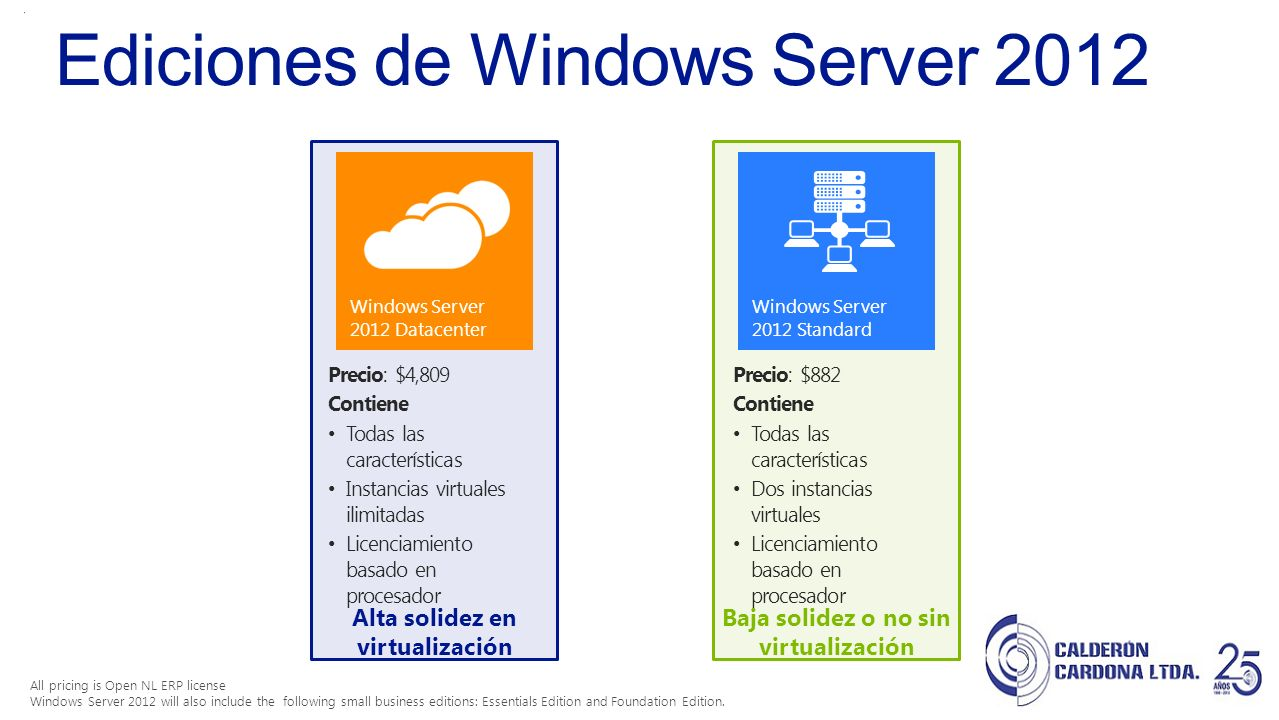 Ediciones de Windows Server 2012