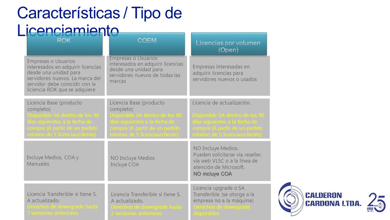 Licencias por volumen (Open)