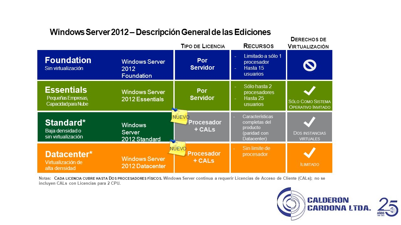 Windows Server 2012 – Descripción General de las Ediciones
