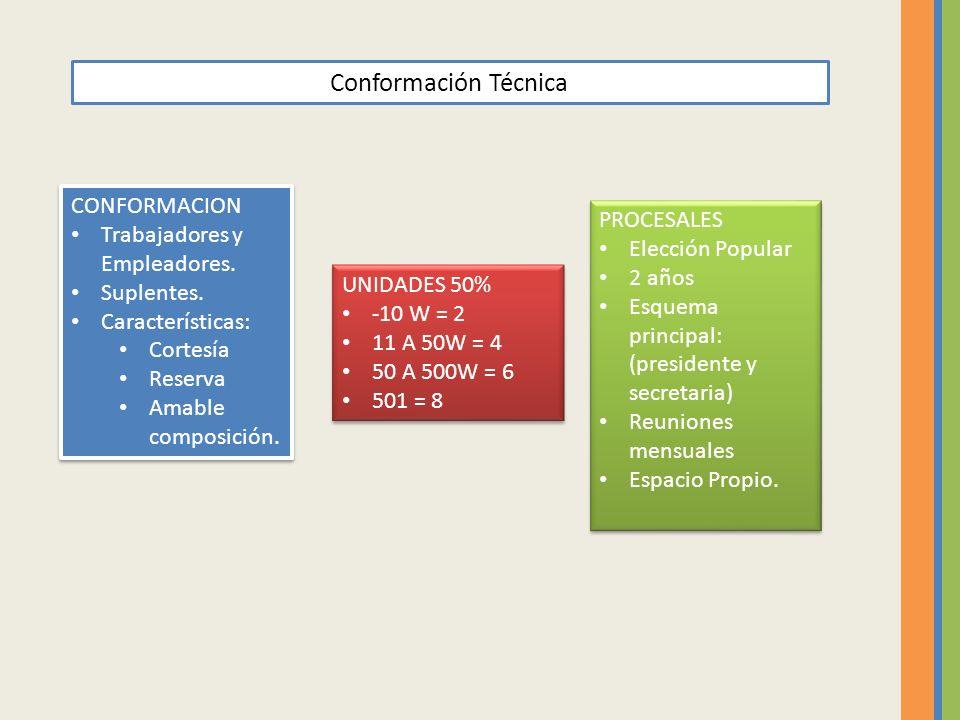 Conformación Técnica CONFORMACION Trabajadores y Empleadores.