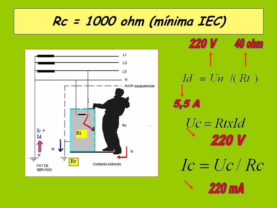 Rc = 1000 ohm (mínima IEC) . 220 V 40 ohm 5,5 A 220 V 220 mA