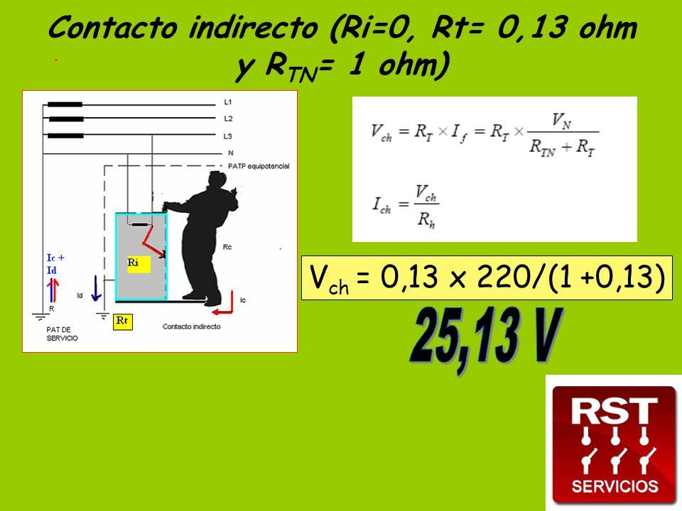 Contacto indirecto (Ri=0, Rt= 0,13 ohm y RTN= 1 ohm)