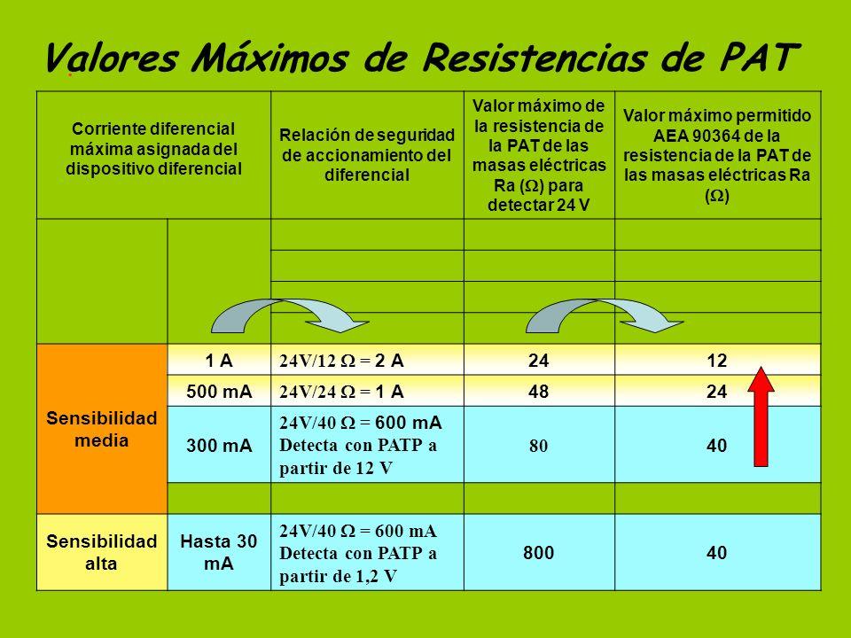 Valores Máximos de Resistencias de PAT