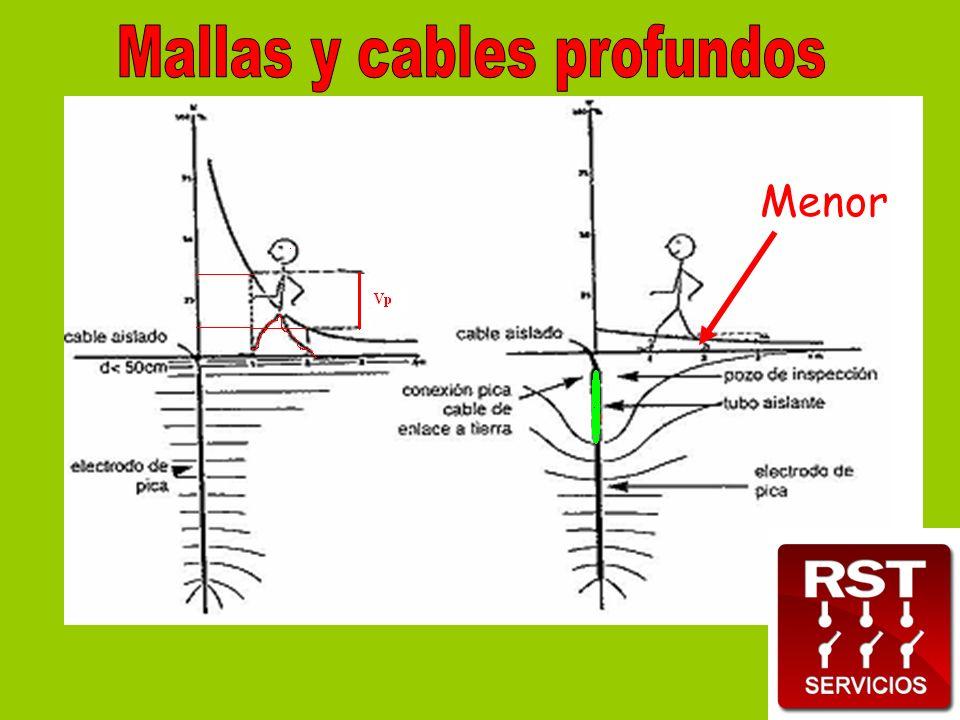 Mallas y cables profundos