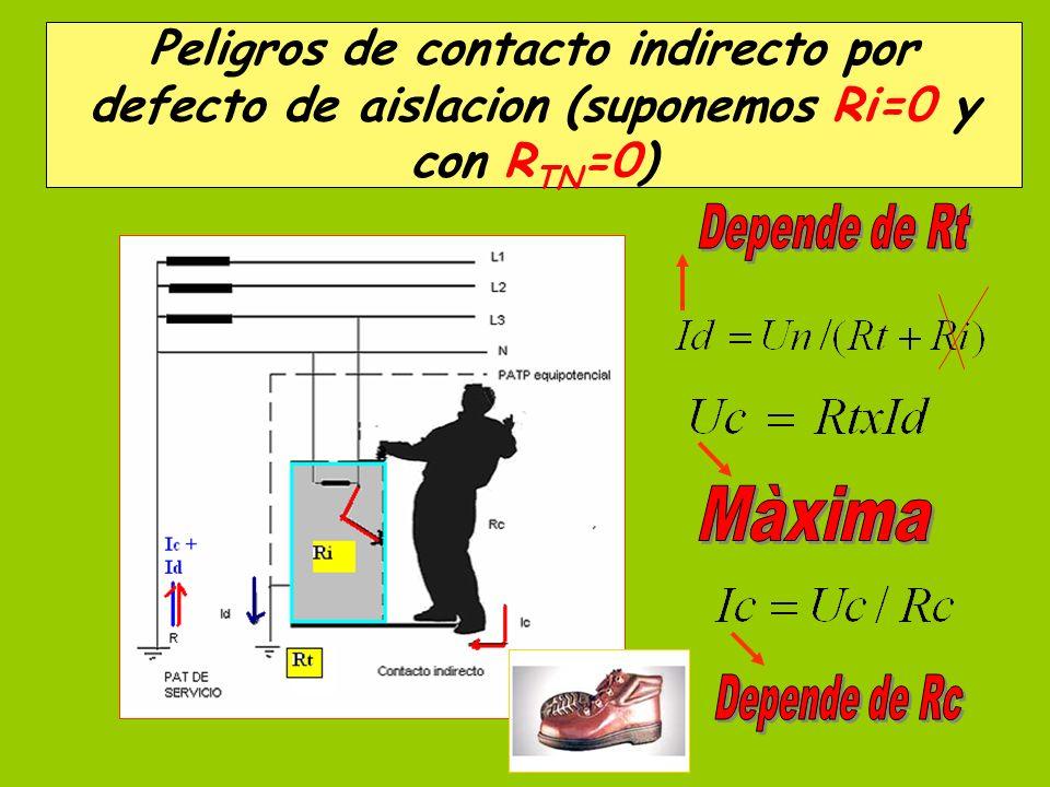 Peligros de contacto indirecto por defecto de aislacion (suponemos Ri=0 y con RTN=0)