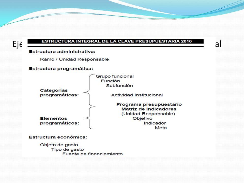Ejemplo de Estructura integral de la clave presupuestal