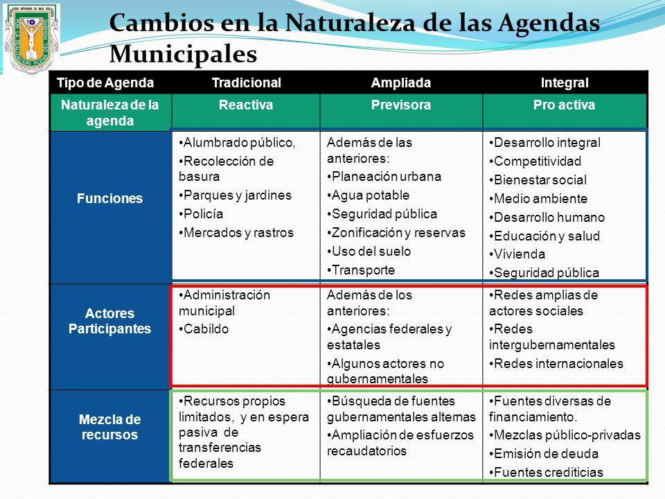 Naturaleza de la agenda Actores Participantes