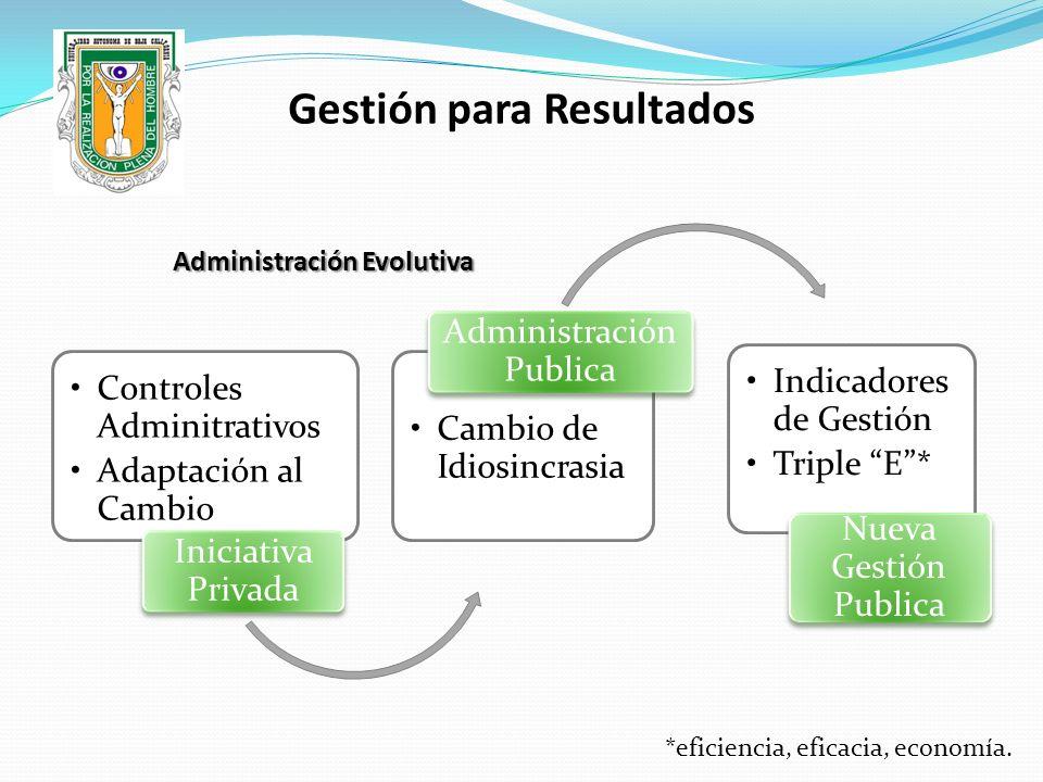 Administración Evolutiva