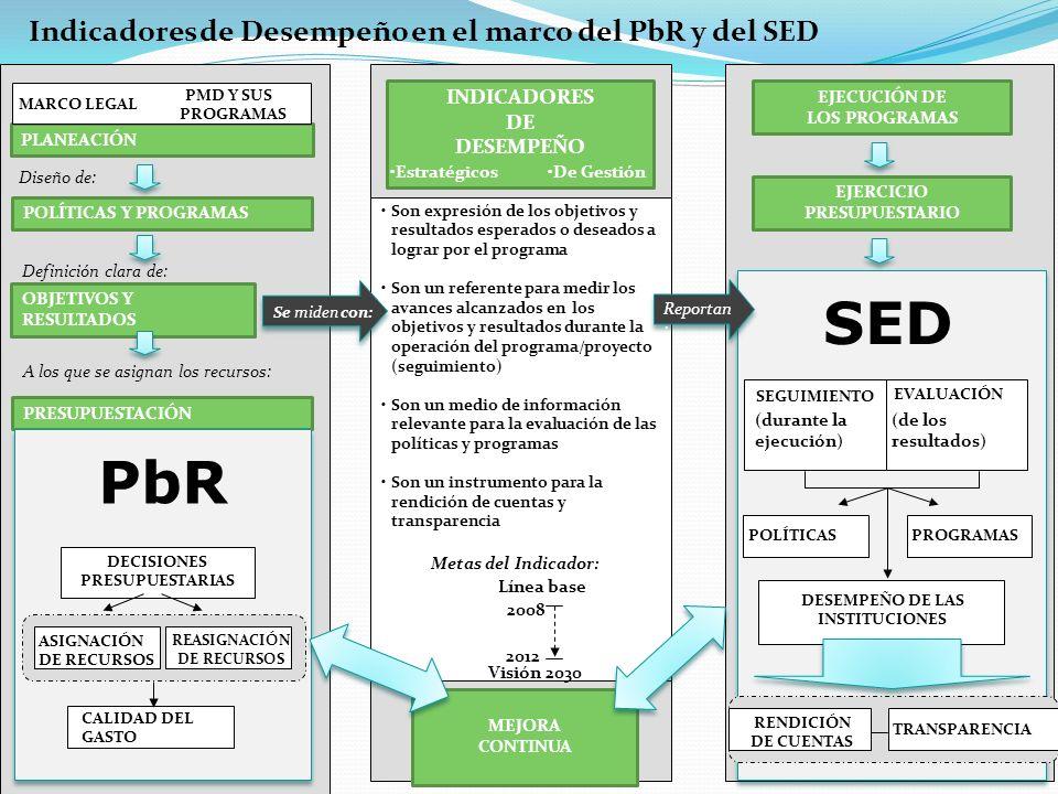 SED PbR Indicadores de Desempeño en el marco del PbR y del SED