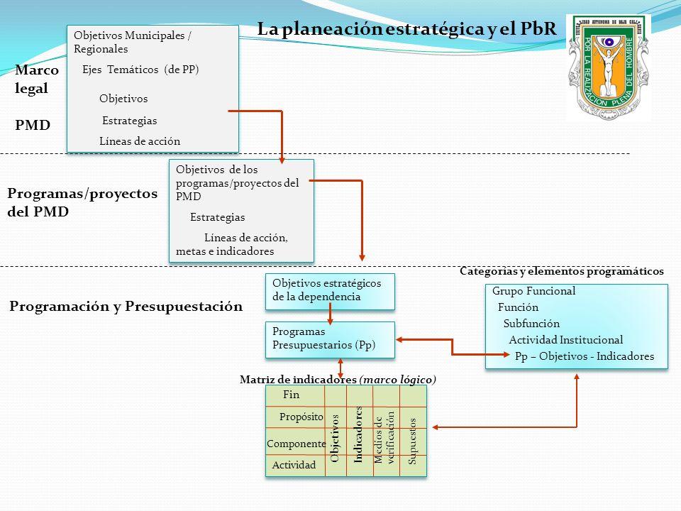 La planeación estratégica y el PbR