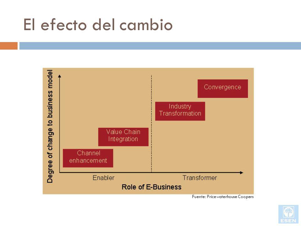El efecto del cambio Fuente: Pricewaterhouse Coopers