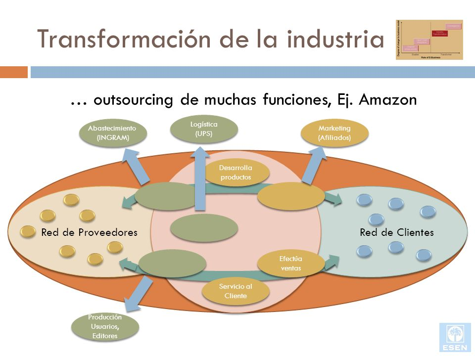 Transformación de la industria