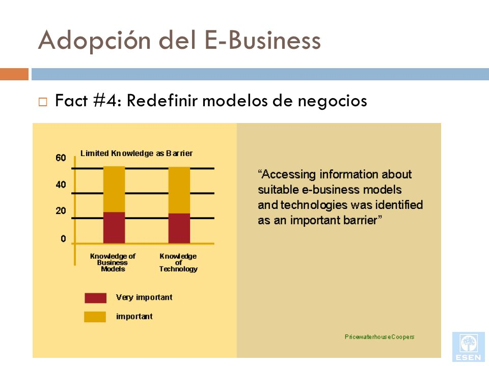 Adopción del E-Business