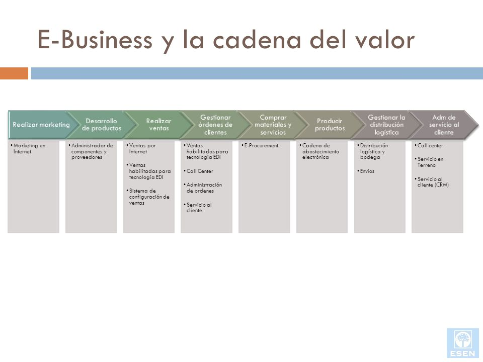 E-Business y la cadena del valor