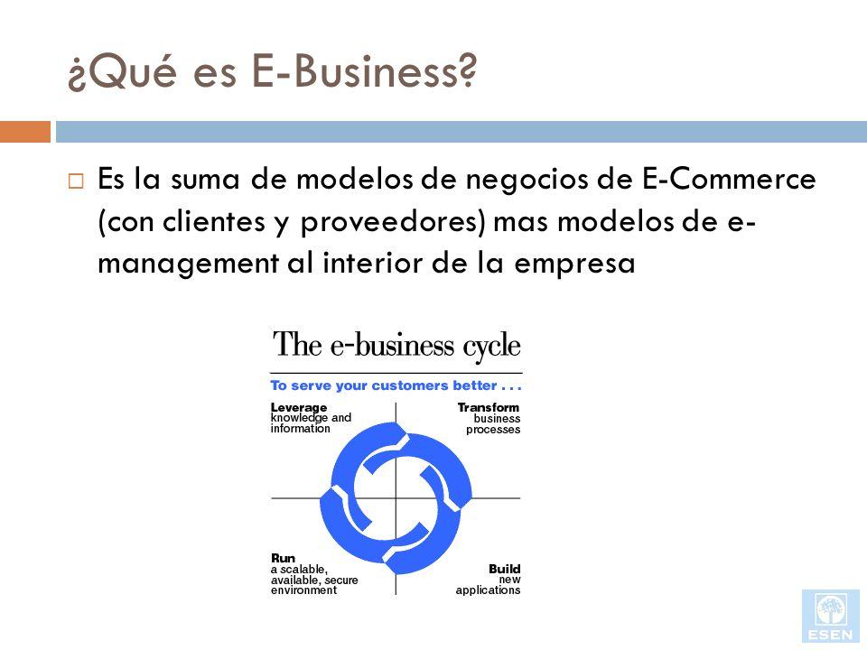 ¿Qué es E-Business