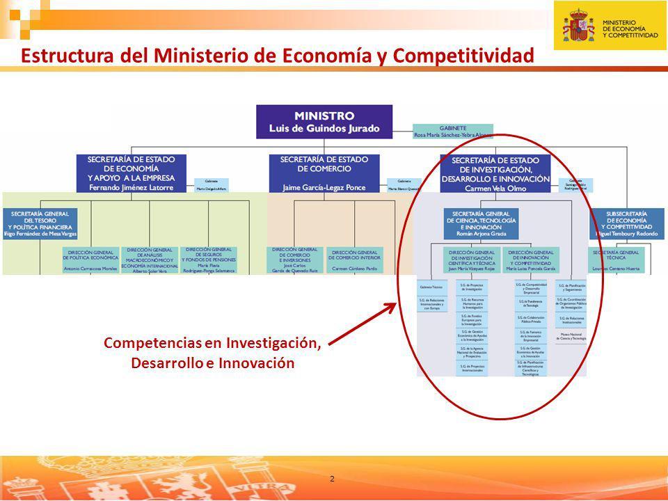 Estructura del Ministerio de Economía y Competitividad
