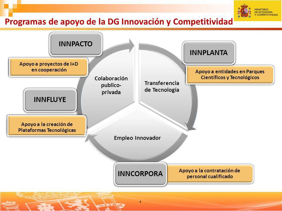 Programas de apoyo de la DG Innovación y Competitividad