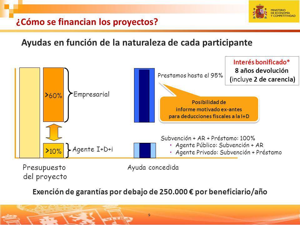 informe motivado ex-antes para deducciones fiscales a la I+D