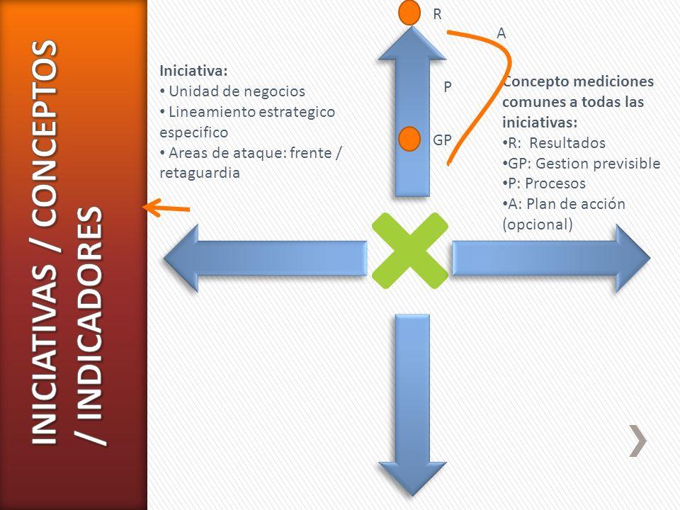 INICIATIVAS / CONCEPTOS / INDICADORES