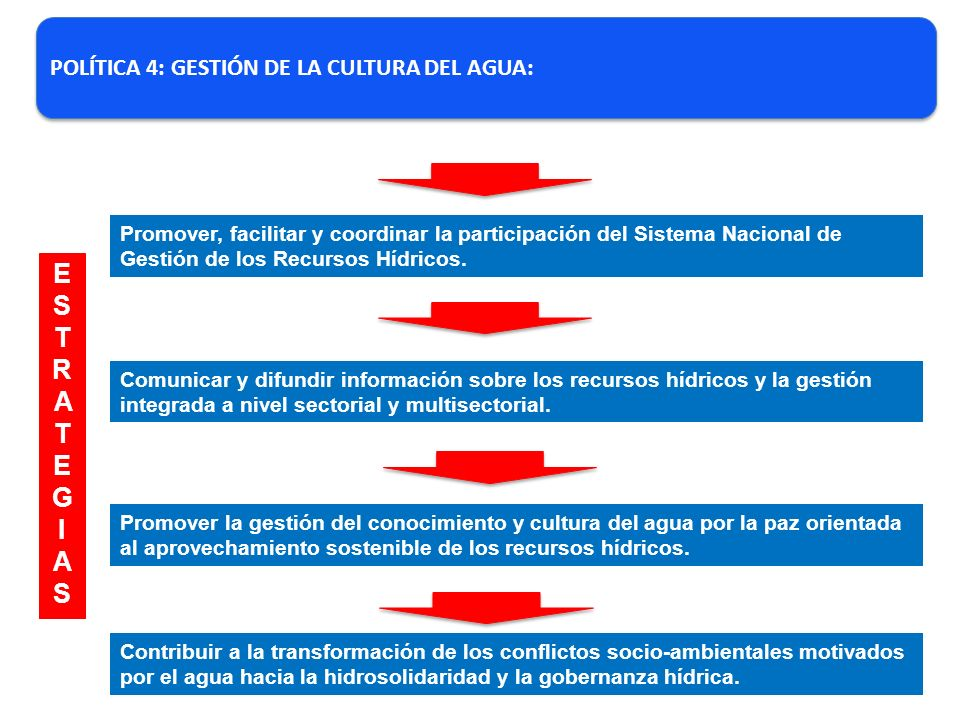 ESTRATEG I AS POLÍTICA 4: GESTIÓN DE LA CULTURA DEL AGUA: