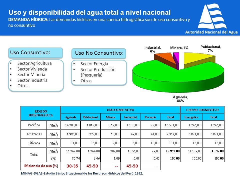 Uso y disponibilidad del agua total a nivel nacional