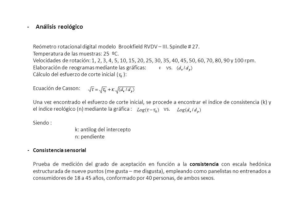 - Análisis reológico Reómetro rotacional digital modelo Brookfield RVDV – III. Spindle # 27. Temperatura de las muestras: 25 ºC.