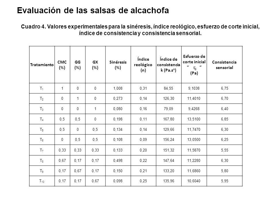 Evaluación de las salsas de alcachofa