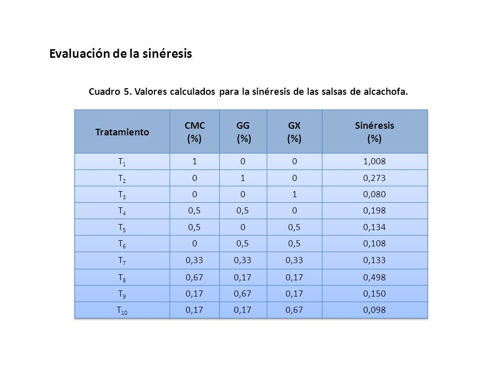 Evaluación de la sinéresis