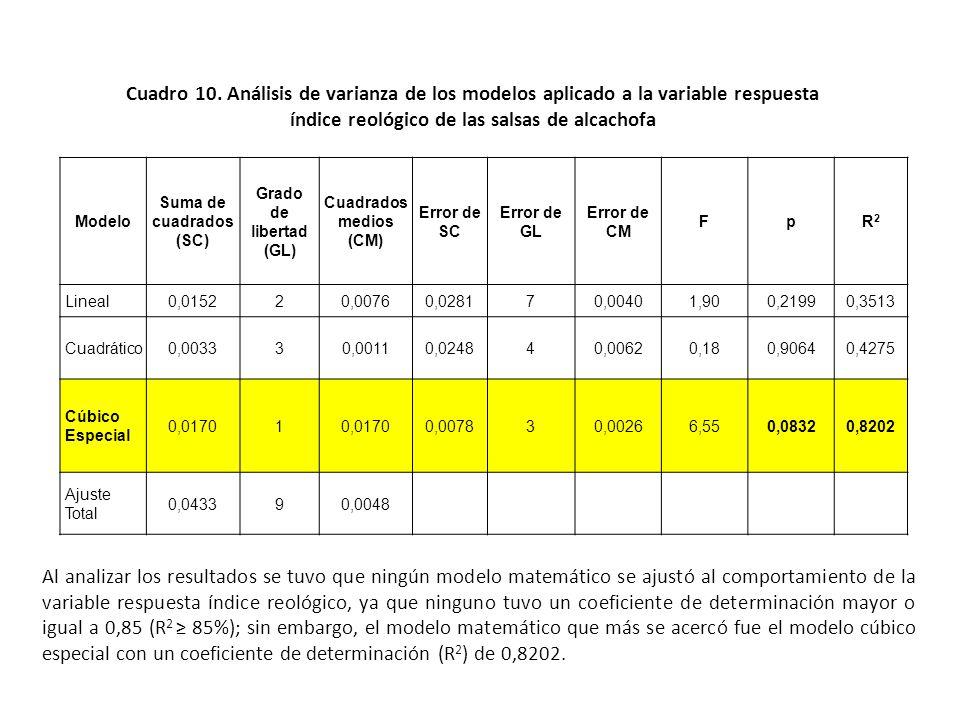 Cuadro 10. Análisis de varianza de los modelos aplicado a la variable respuesta índice reológico de las salsas de alcachofa
