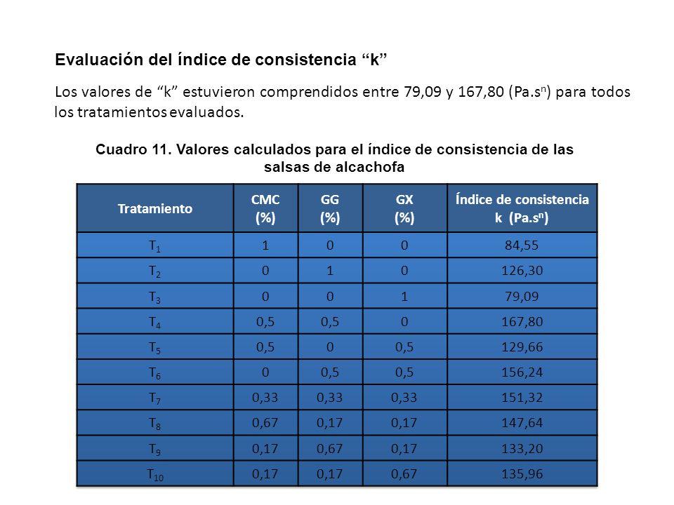 Evaluación del índice de consistencia k