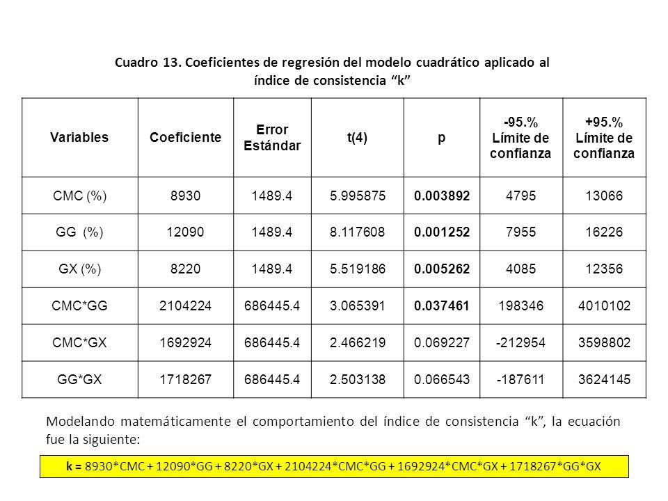 Cuadro 13. Coeficientes de regresión del modelo cuadrático aplicado al índice de consistencia k